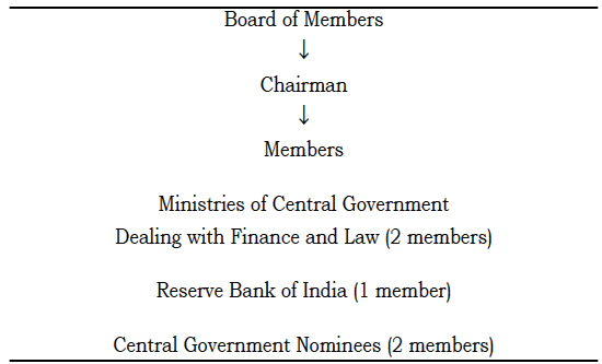 role of sebi Securities and exchange board of india (sebi) is an apex body for overall development and regulation of the securities market the role or functions of sebi are discussed below.