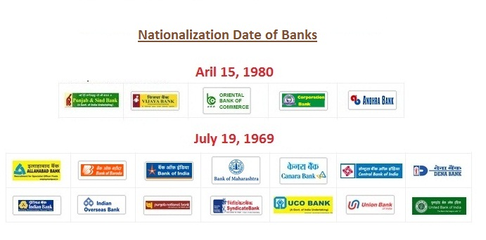 Nationalization Date of Banks